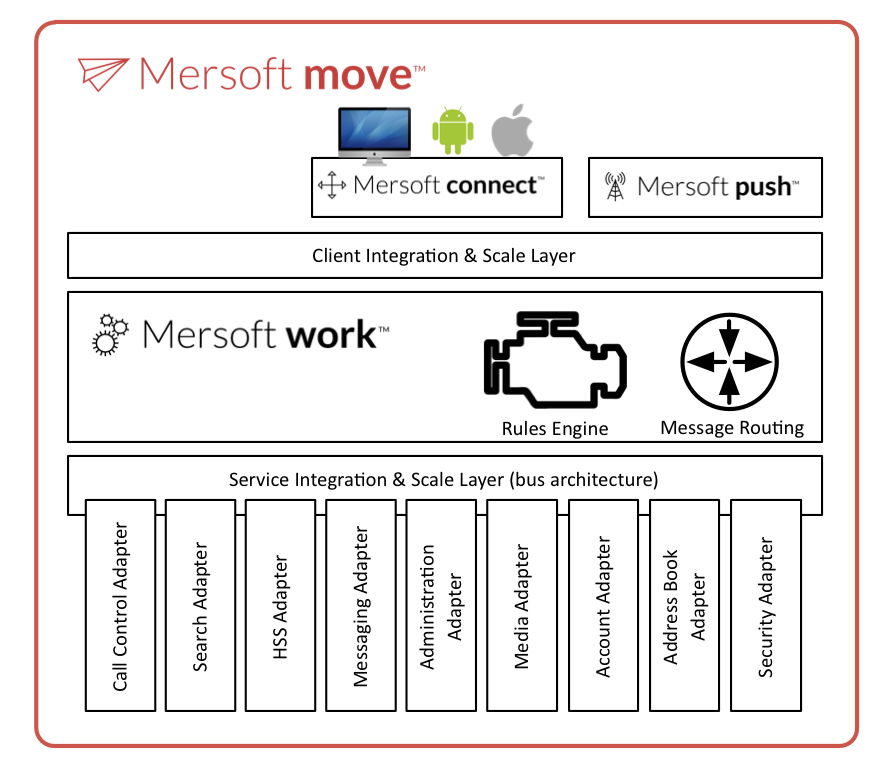 Mersoft move WebRTC media server