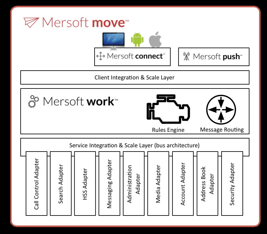 Mersoft move WebRTC media server